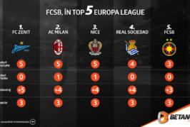 FCSB, în Top 5 Europa League (infografic)