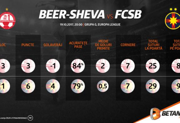 Infografic: Beer-Sheva – FCSB