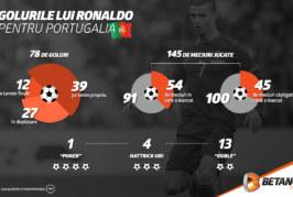Cupa Mondială 2018: Golurile lui Ronaldo pentru Portugalia (infografic)