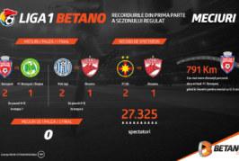 Reîncepe Liga 1 Betano: Cu cărțile pe masă despre meciurile 1 pauză/2 final (infografic)