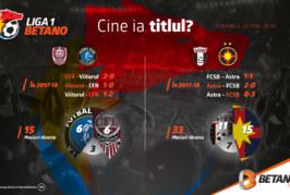 INFOGRAFIC: Ultima etapă în Liga 1 Betano. Cine ia titlul?