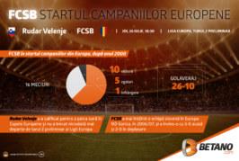 INFOGRAFIC: FCSB în startul campaniilor Europene