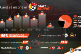 Peste 25% din golurile Ligii 1 Betano sunt înscrise în ultimul sfert de oră!