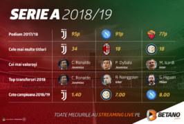 Serie A și Primera Division pot fi urmărite cu streaming live pe Betano!