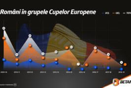Români în grupele Cupelor Europene