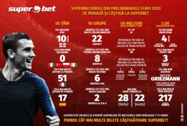 CATE SUPERPARIURI PRINZI ÎN PRELIMINARIILE EURO 2020?