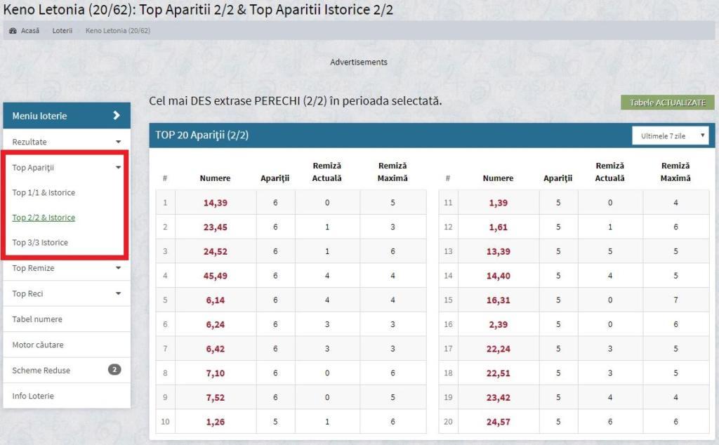 Top apariții Letonia Keno lotostats.ro