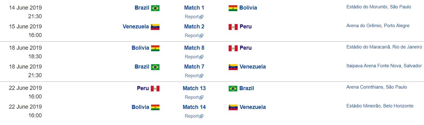 Copa America, meciuri grupa a