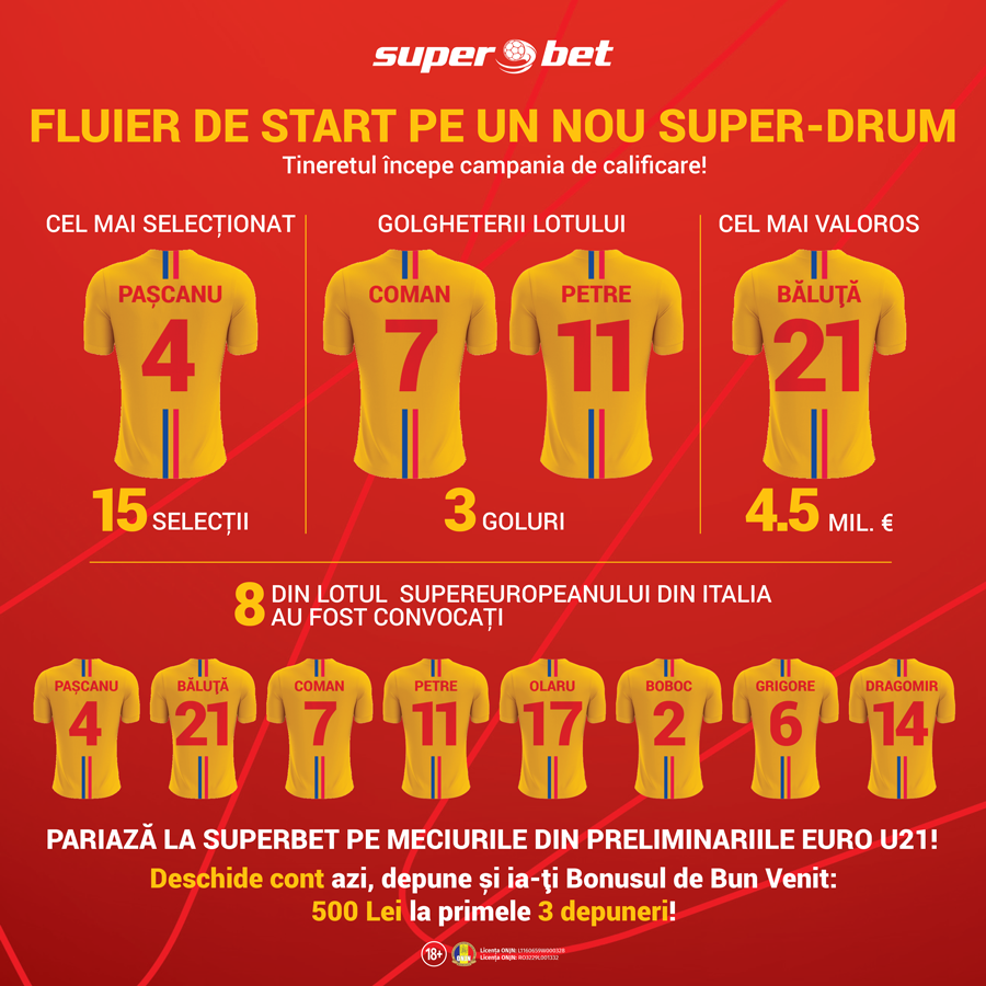 Preliminarii Euro U21 2021 - Pariaza la Superbet pe meciurile formatiei conduse de Mirel Radoi