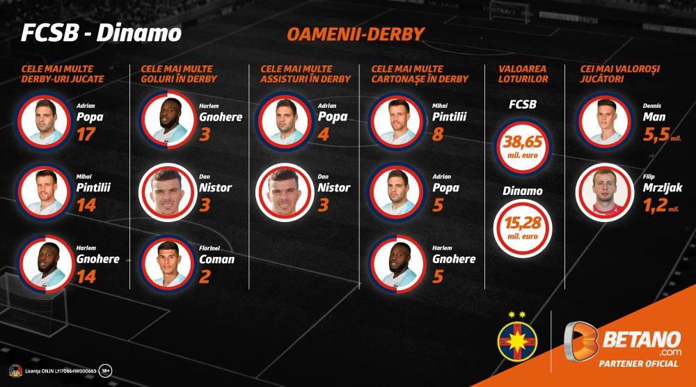 "INFOGRAFIC FCSB – Dinamo | Εi sunt ""oamenii-derby"""