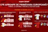 Oferta de top si Bonus 500 RON la Superbet pentru CFR Cluj vs Rennes!