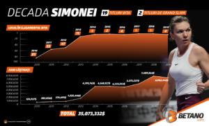 Decada Simonei. De la zero la Everestul tenisului