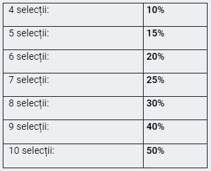 Tabel Bonus Multiplu Betano