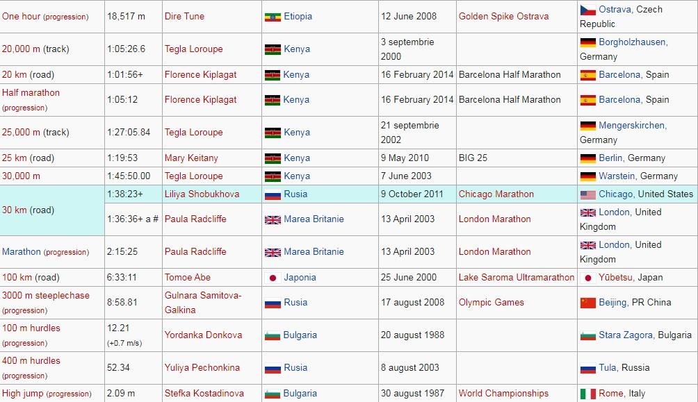 Recorduri mondiale la atletism feminin 2