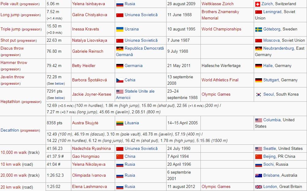 Recorduri mondiale la atletism feminin 3
