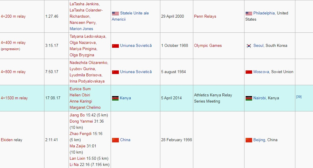 Recorduri mondiale la atletism feminin 4