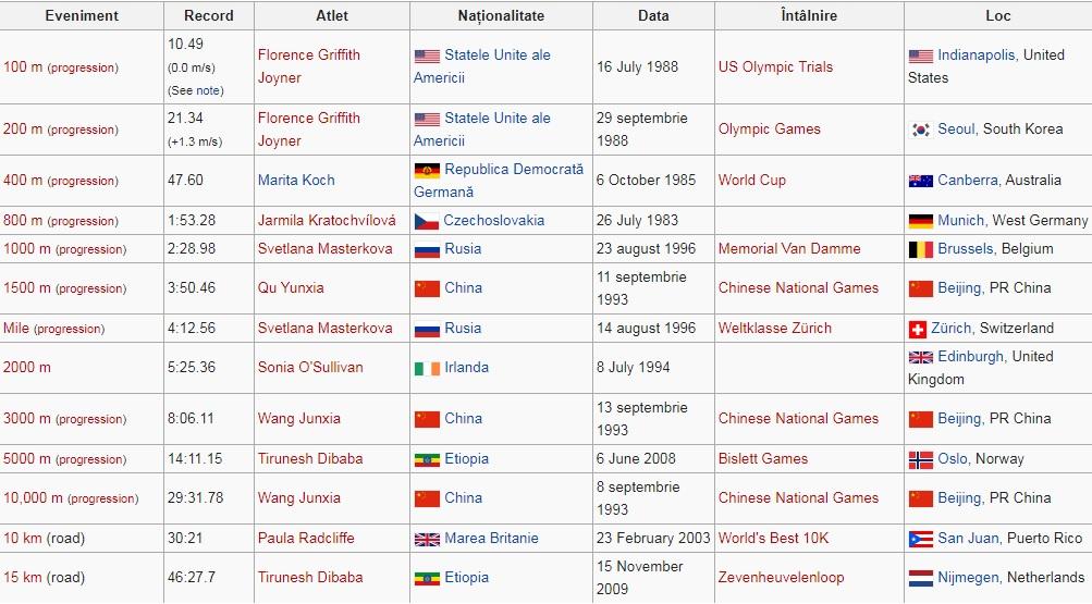 Recorduri mondiale la atletism feminin