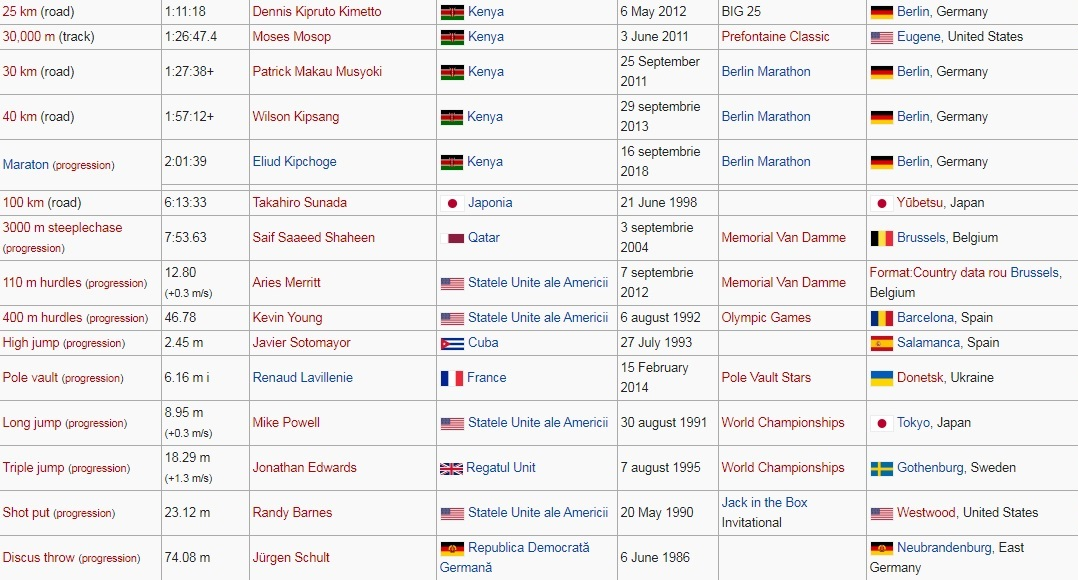 Recorduri mondiale la atletism masculin 2