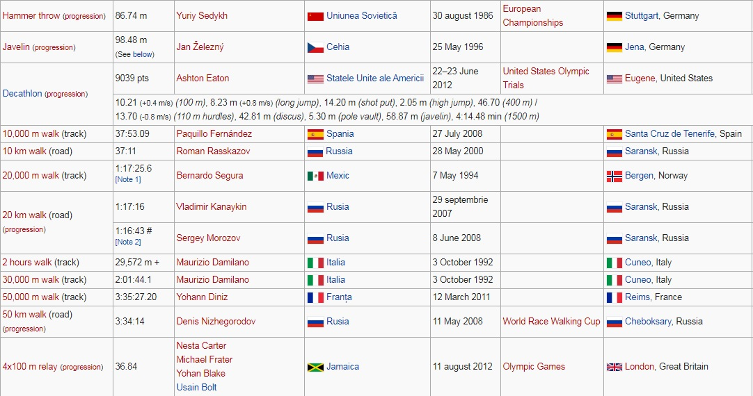 Recorduri mondiale la atletism masculin 3