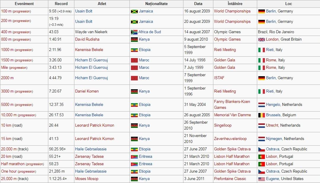 Recorduri mondiale la atletism masculin