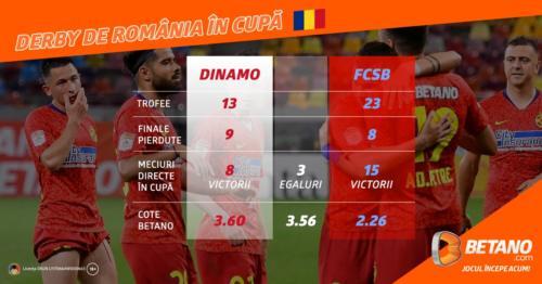 Cote Maxime la Derby de România pe Betano
