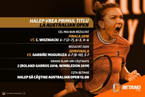 Simona Halep vrea primul trofeu la Antipozi. Cote cu marjă 0%, Streaming LIVE și sute de opțiuni pentru Australian Open